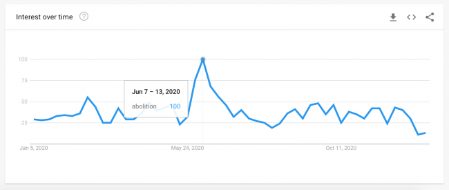 'Abolition' Google Search Trend Data, 2020